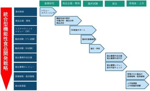 統合型機能性表示食品開発戦略
